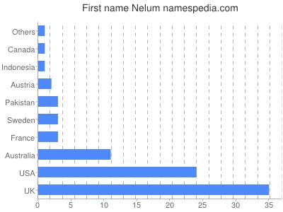 Given name Nelum