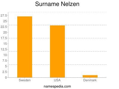 Surname Nelzen
