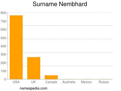 Surname Nembhard
