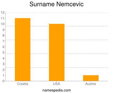 Surname Nemcevic