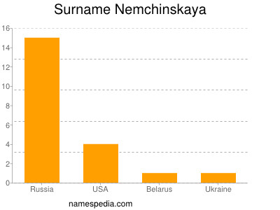 Surname Nemchinskaya