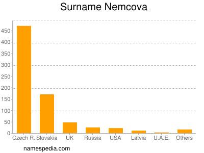 Surname Nemcova
