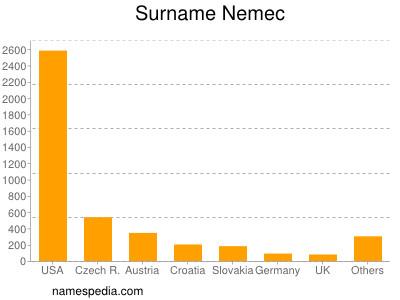 Surname Nemec