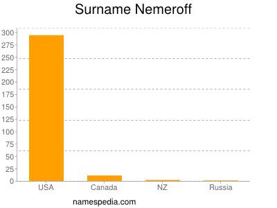 Surname Nemeroff