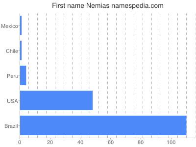 Given name Nemias