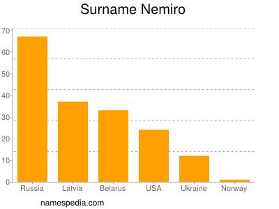 Surname Nemiro