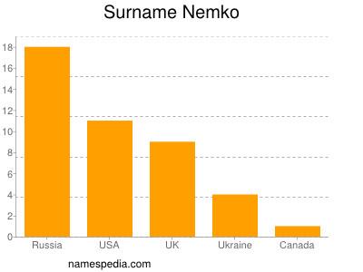Surname Nemko