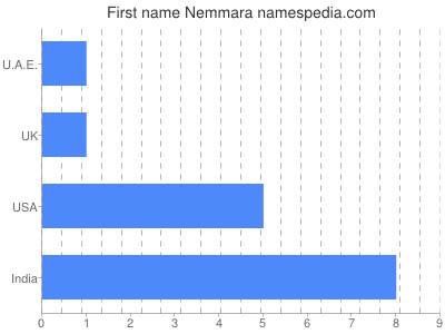 Given name Nemmara