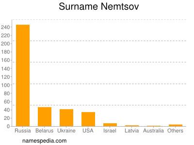 Surname Nemtsov
