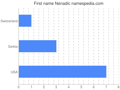 Given name Nenadic
