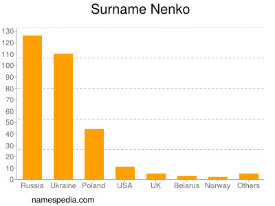 Surname Nenko