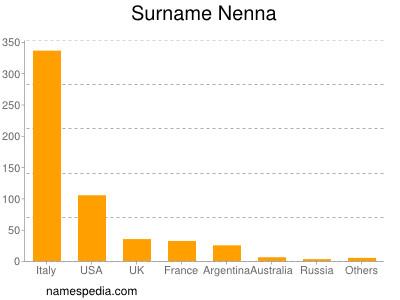 Surname Nenna