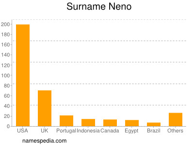 Surname Neno