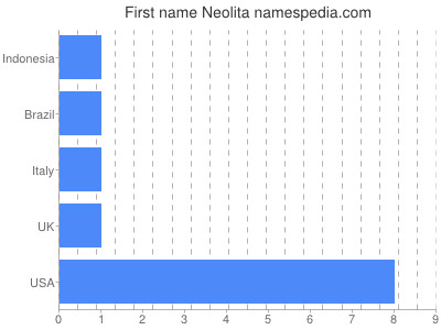 Given name Neolita