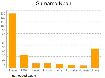 Surname Neon