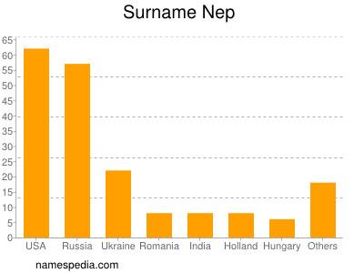 Surname Nep