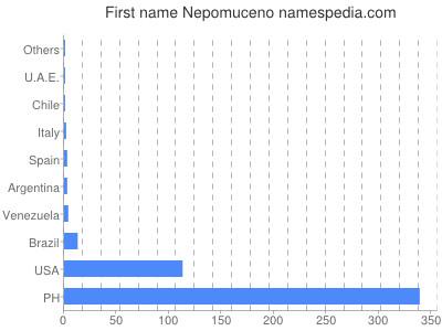 Given name Nepomuceno