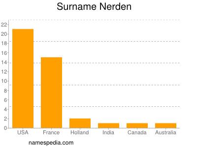 Surname Nerden