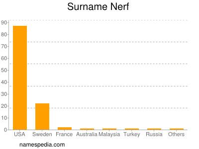 Surname Nerf