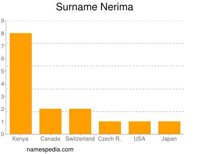 Surname Nerima