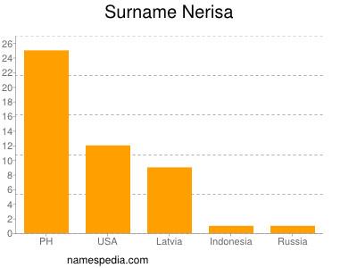 Surname Nerisa