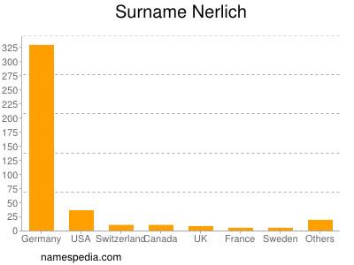Surname Nerlich