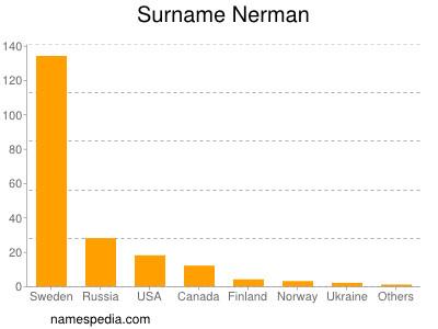 Surname Nerman