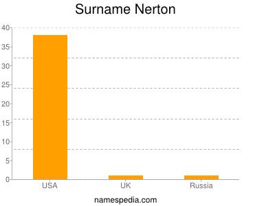 Surname Nerton
