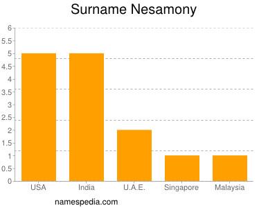 Surname Nesamony