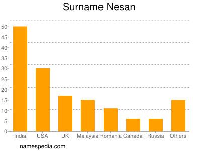 Surname Nesan