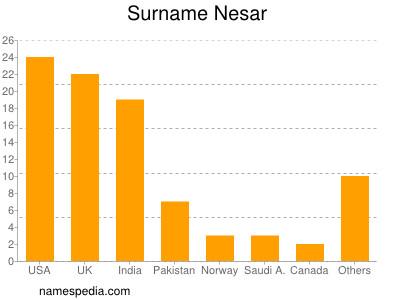 Surname Nesar