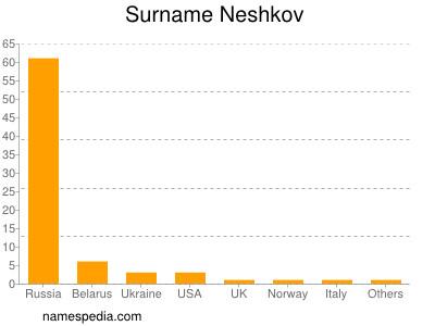 Surname Neshkov