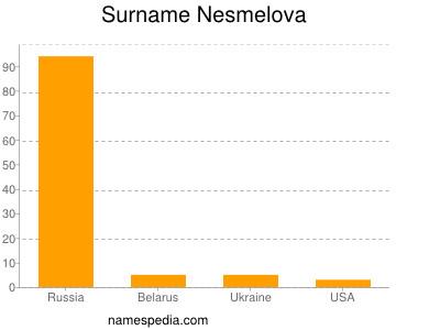 Surname Nesmelova