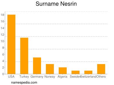 Surname Nesrin