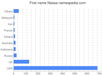 Given name Nessa