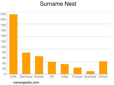 Surname Nest