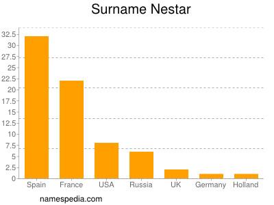 Surname Nestar
