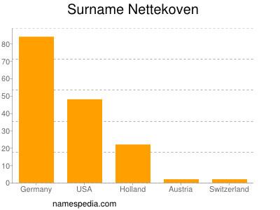 Surname Nettekoven