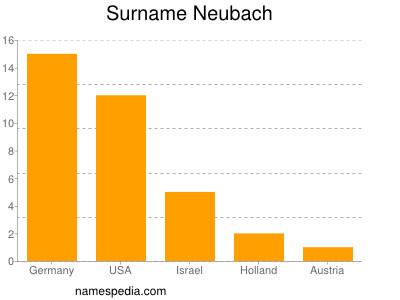Surname Neubach