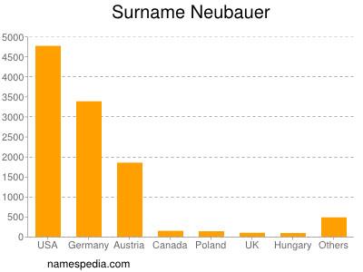 Surname Neubauer