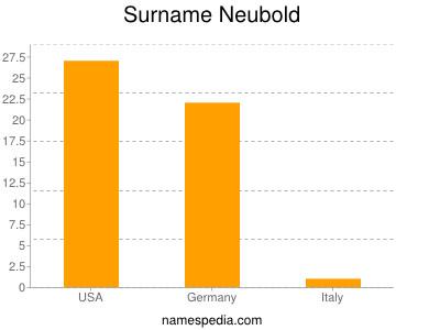 Surname Neubold