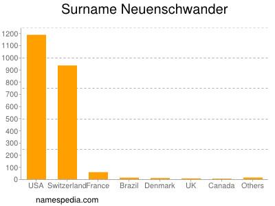 Surname Neuenschwander