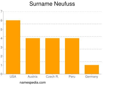 Surname Neufuss