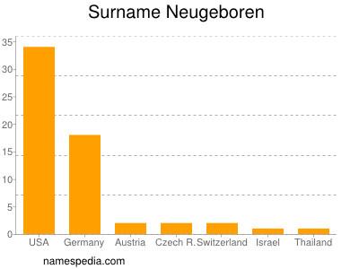 Surname Neugeboren