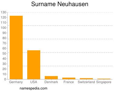 Surname Neuhausen