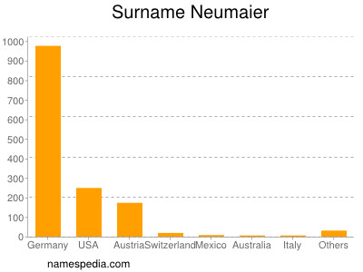 Surname Neumaier