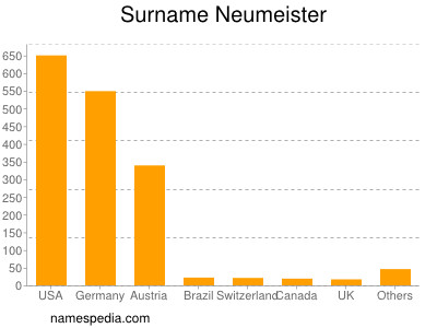 Surname Neumeister