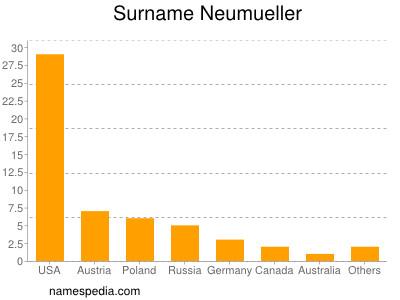 Surname Neumueller