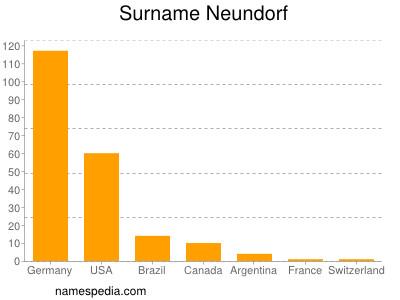 Surname Neundorf