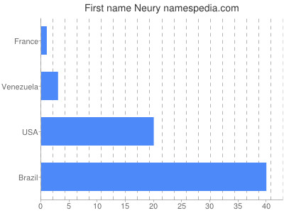 Given name Neury